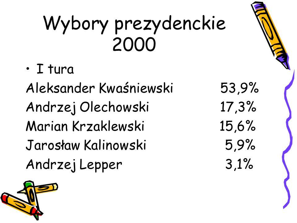 Wybory prezydenckie 2000 I tura Aleksander Kwaśniewski 53,9%