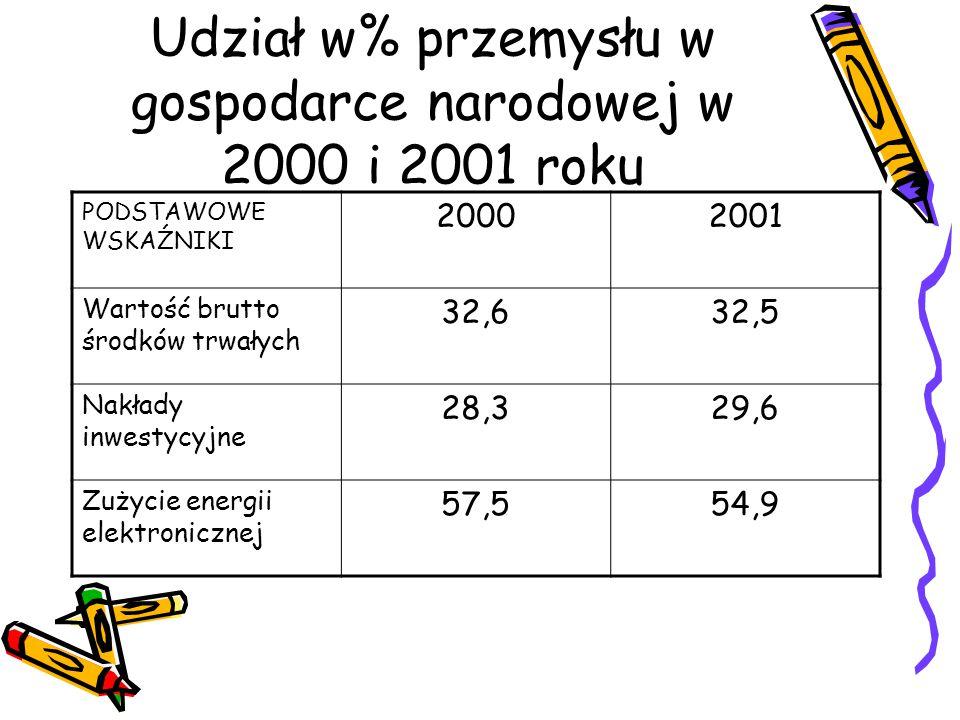 Udział w% przemysłu w gospodarce narodowej w 2000 i 2001 roku