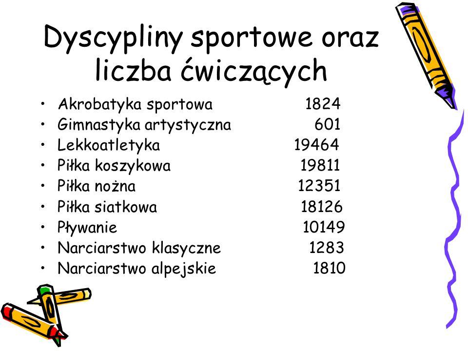 Dyscypliny sportowe oraz liczba ćwiczących