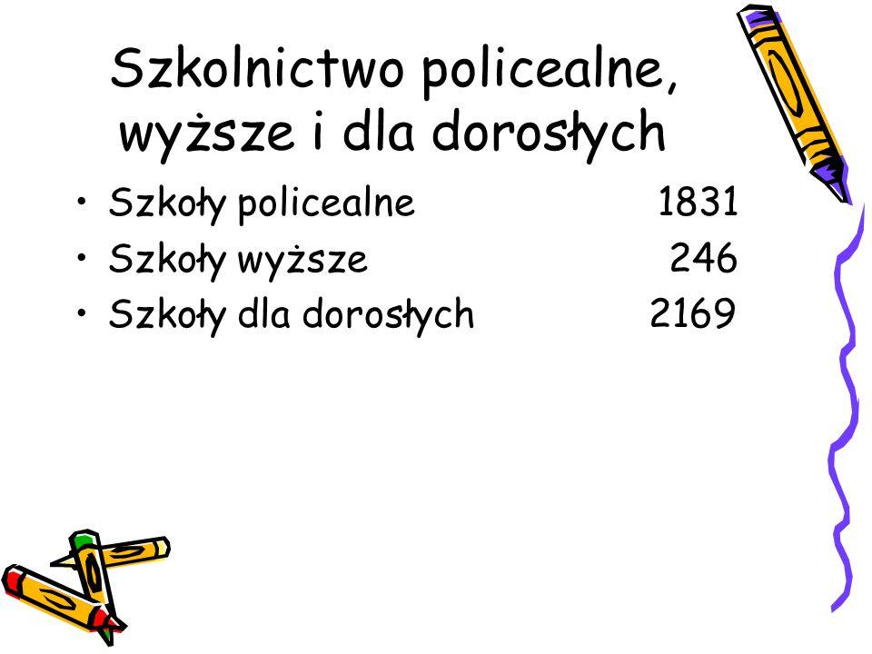 Szkolnictwo policealne, wyższe i dla dorosłych