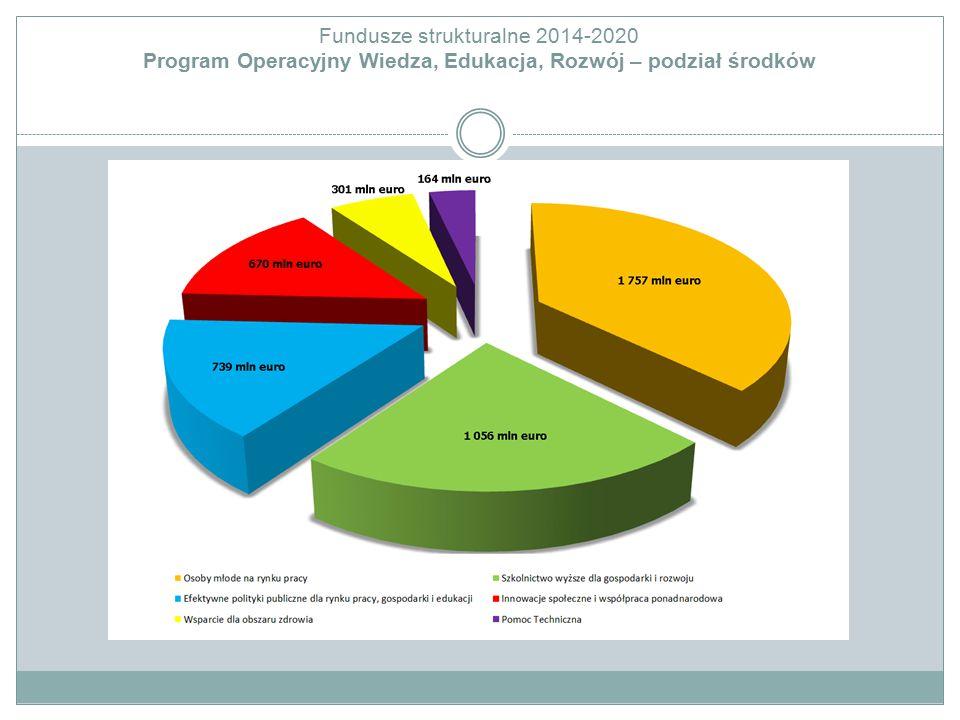 Fundusze strukturalne 2014-2020 Program Operacyjny Wiedza, Edukacja, Rozwój – podział środków
