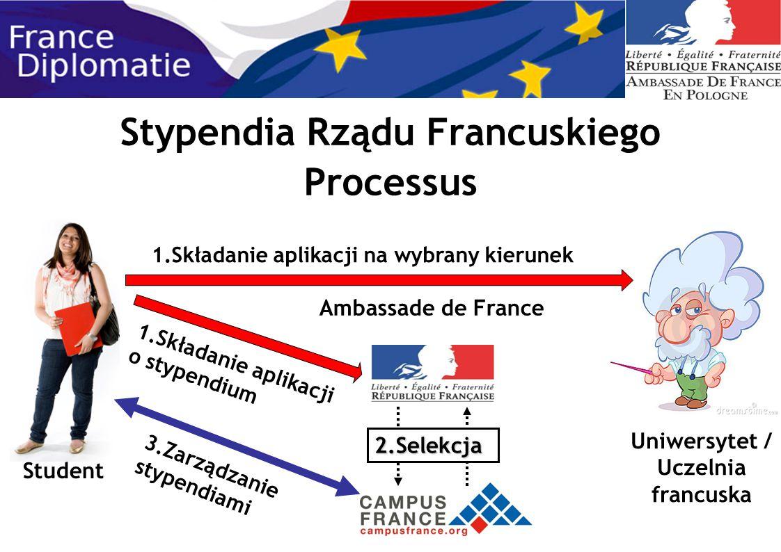 Stypendia Rządu Francuskiego Processus