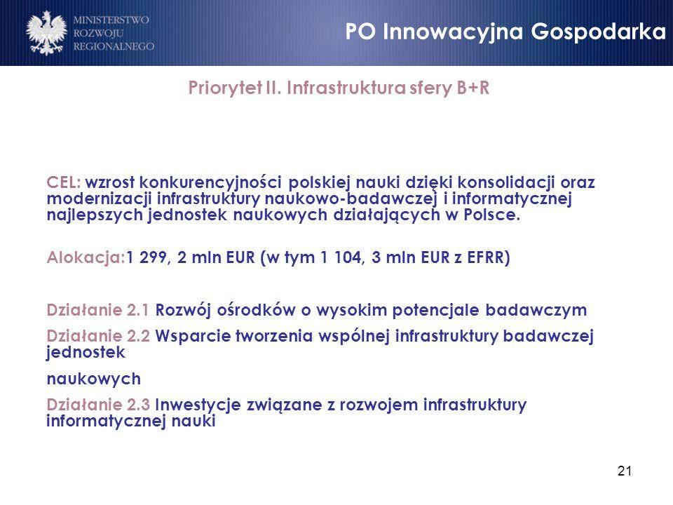 Priorytet II. Infrastruktura sfery B+R