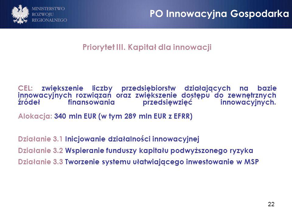Priorytet III. Kapitał dla innowacji