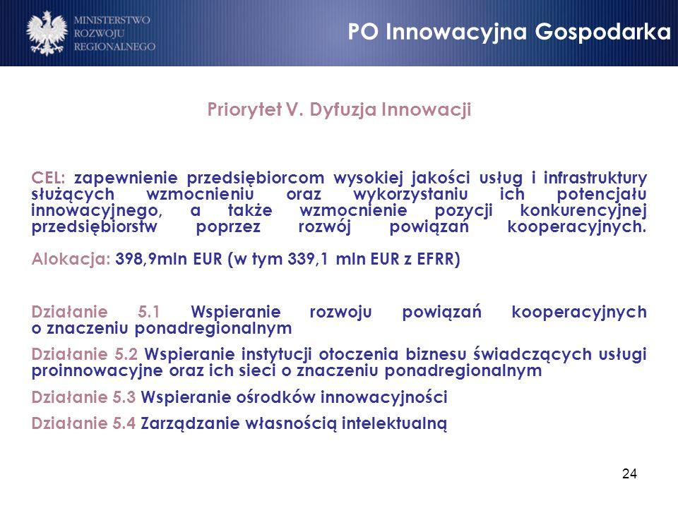 Priorytet V. Dyfuzja Innowacji