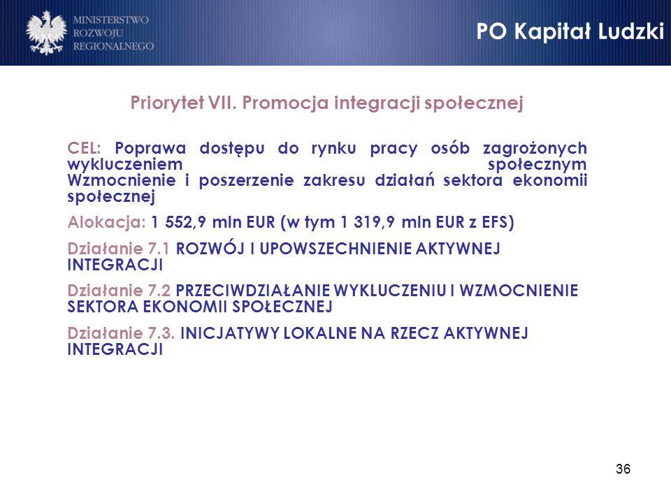 Priorytet VII. Promocja integracji społecznej