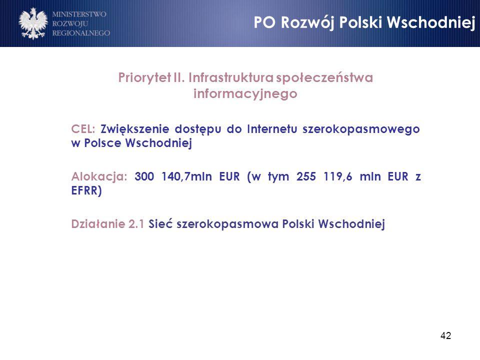 Priorytet II. Infrastruktura społeczeństwa informacyjnego