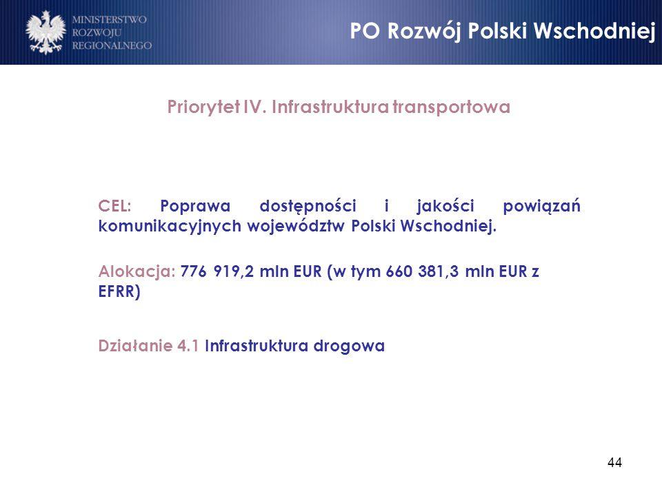 Priorytet IV. Infrastruktura transportowa