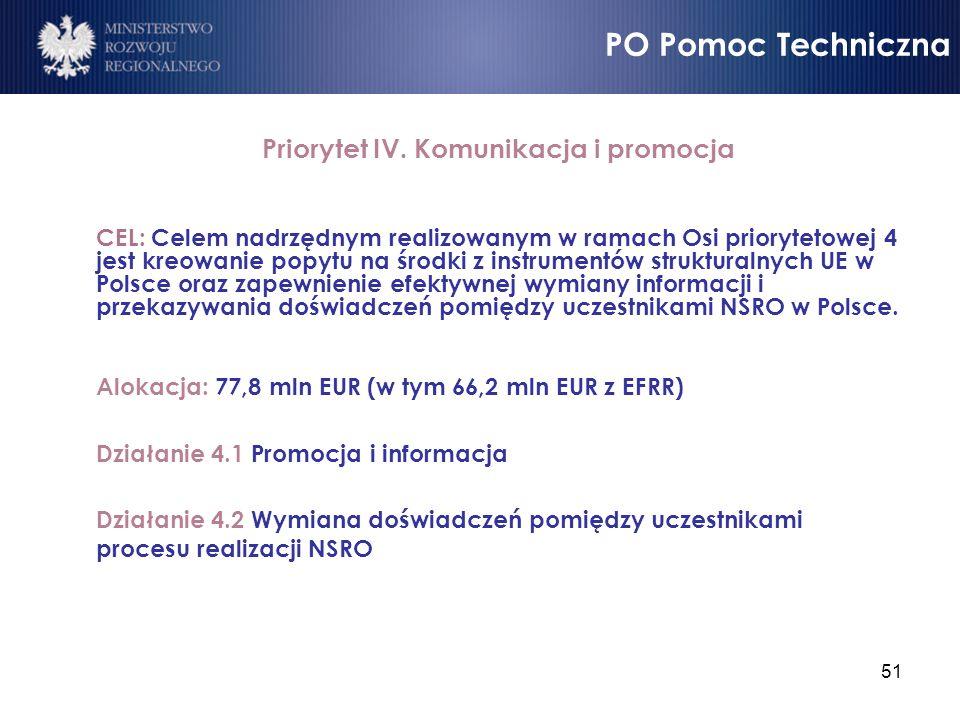 Priorytet IV. Komunikacja i promocja