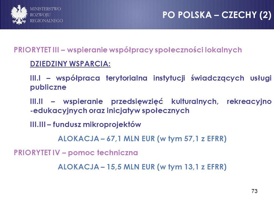 PO POLSKA – CZECHY (2) PRIORYTET III – wspieranie współpracy społeczności lokalnych. DZIEDZINY WSPARCIA: