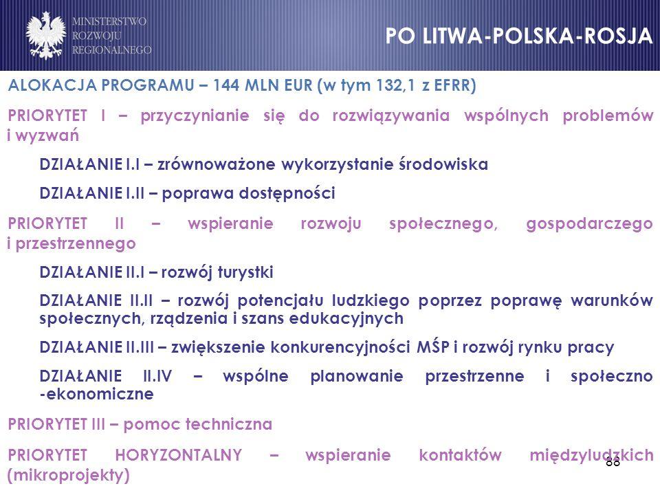ALOKACJA PROGRAMU – 144 MLN EUR (w tym 132,1 z EFRR)