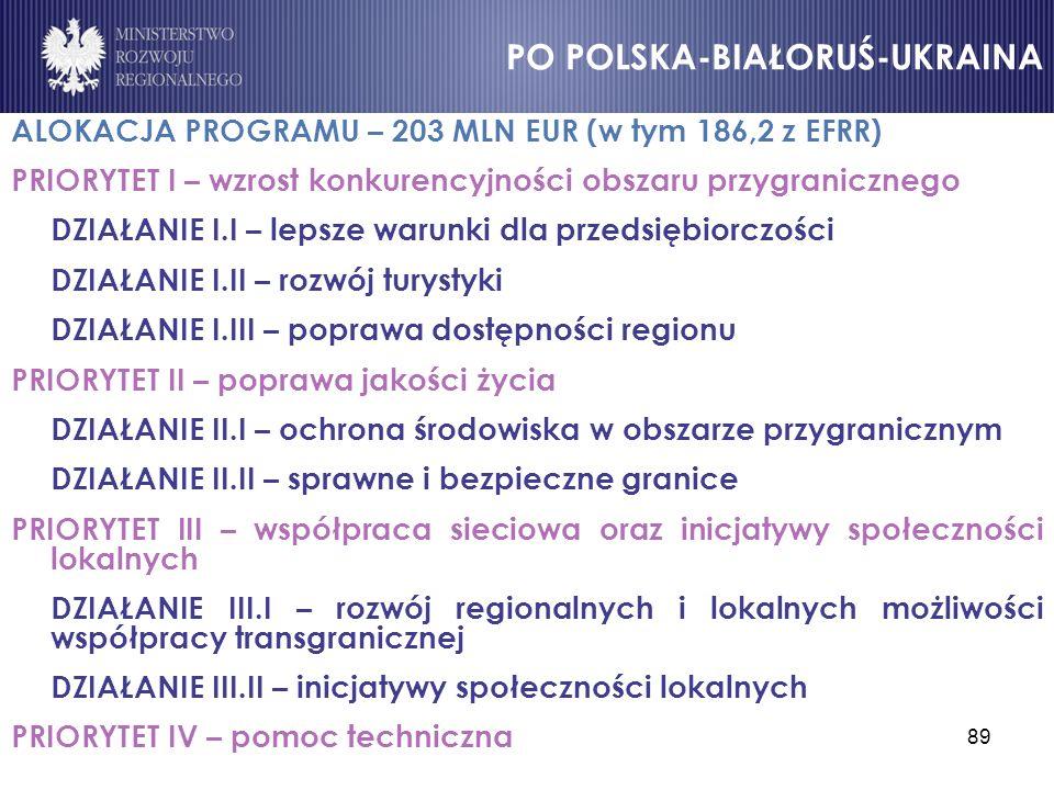 ALOKACJA PROGRAMU – 203 MLN EUR (w tym 186,2 z EFRR)