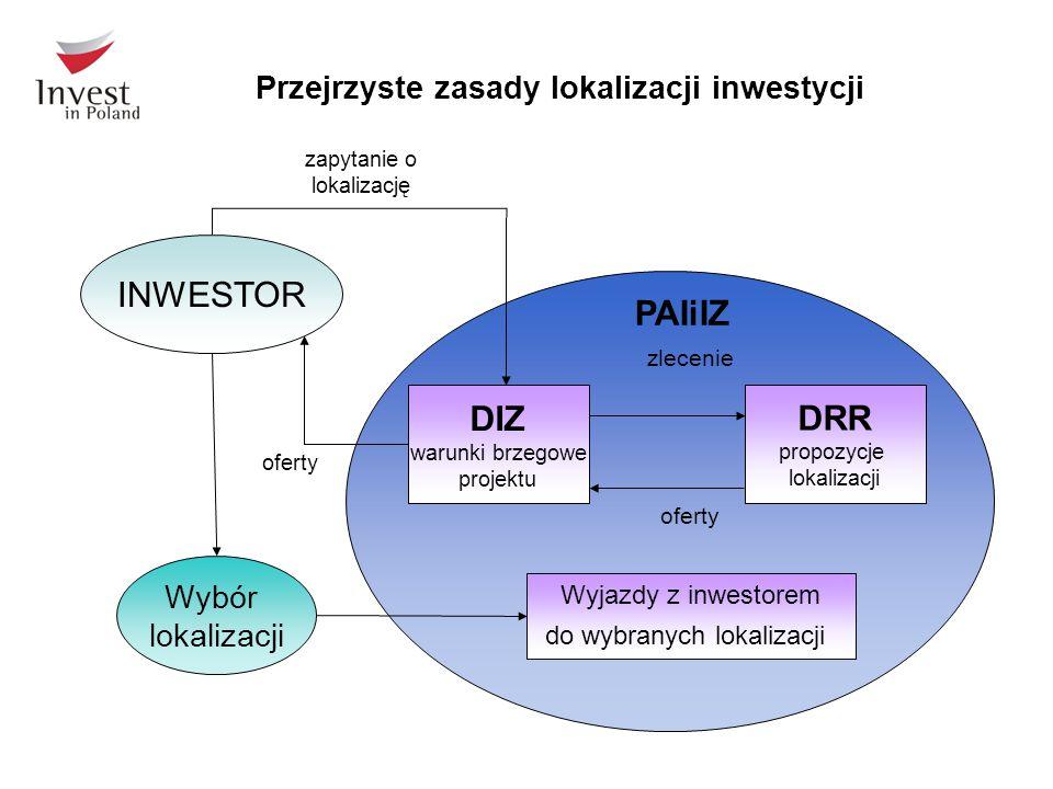Przejrzyste zasady lokalizacji inwestycji