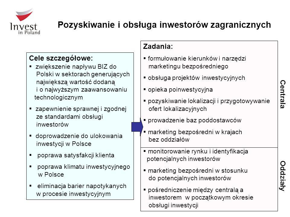 Pozyskiwanie i obsługa inwestorów zagranicznych