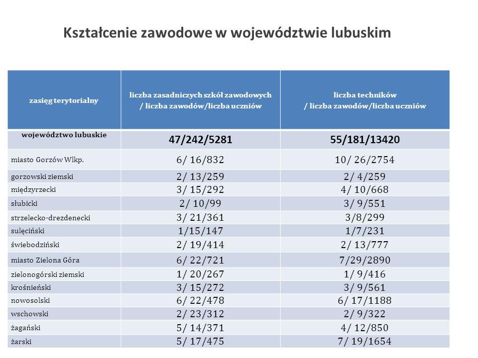 Kształcenie zawodowe w województwie lubuskim