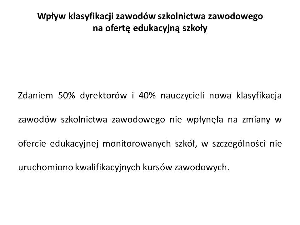 Wpływ klasyfikacji zawodów szkolnictwa zawodowego na ofertę edukacyjną szkoły