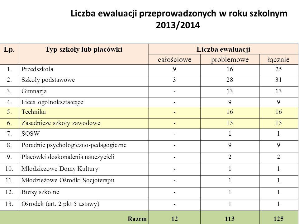 Liczba ewaluacji przeprowadzonych w roku szkolnym 2013/2014