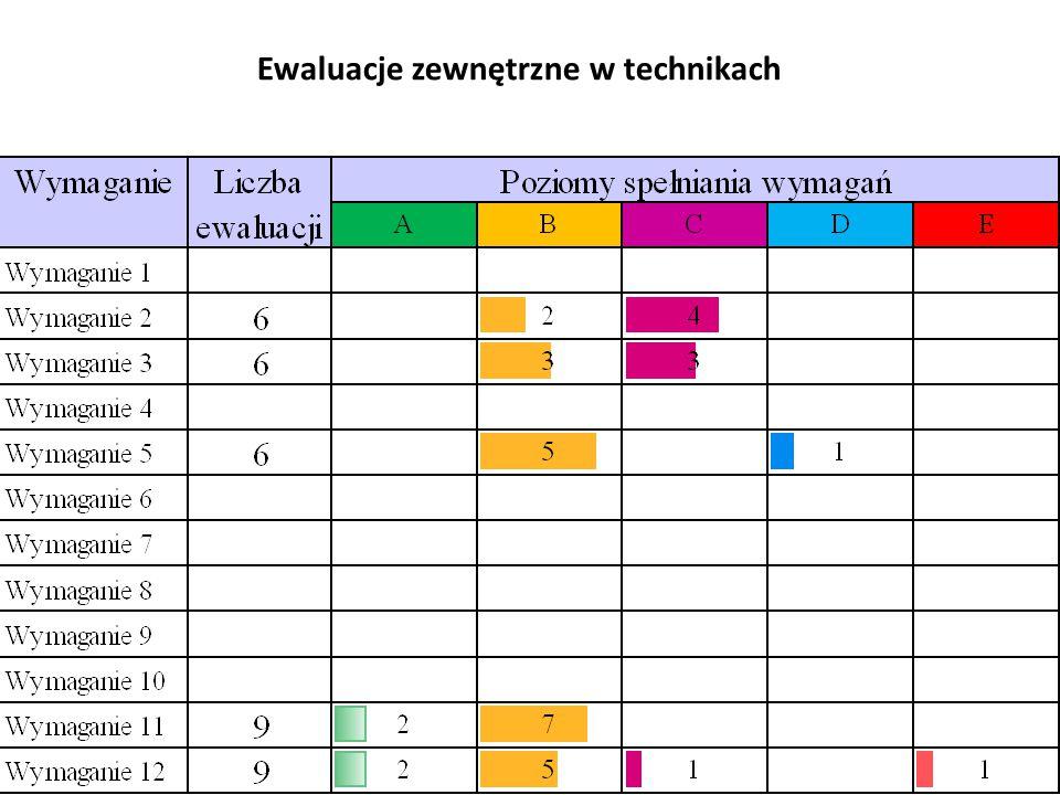 Ewaluacje zewnętrzne w technikach