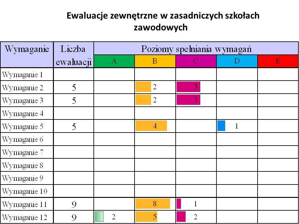 Ewaluacje zewnętrzne w zasadniczych szkołach zawodowych
