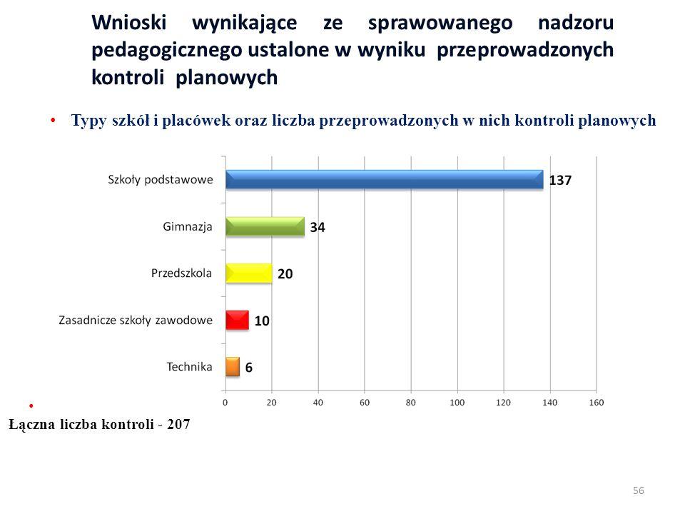 Wnioski wynikające ze sprawowanego nadzoru pedagogicznego ustalone w wyniku przeprowadzonych kontroli planowych