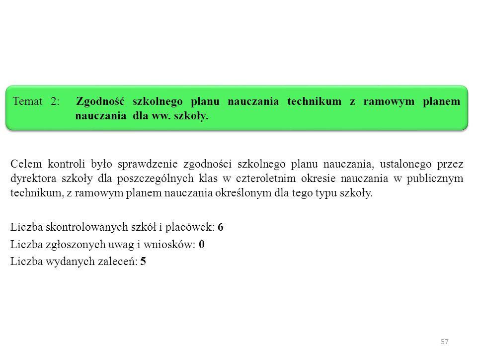 Temat 2: Zgodność szkolnego planu nauczania technikum z ramowym planem nauczania dla ww. szkoły.