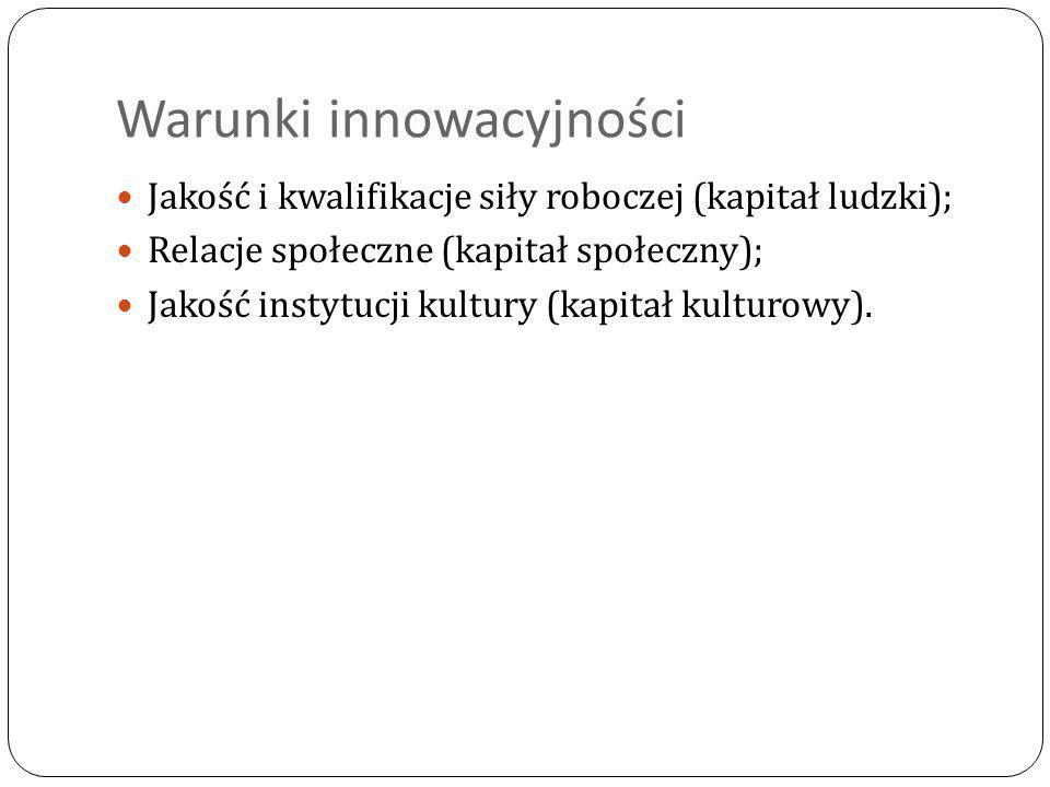 Warunki innowacyjności