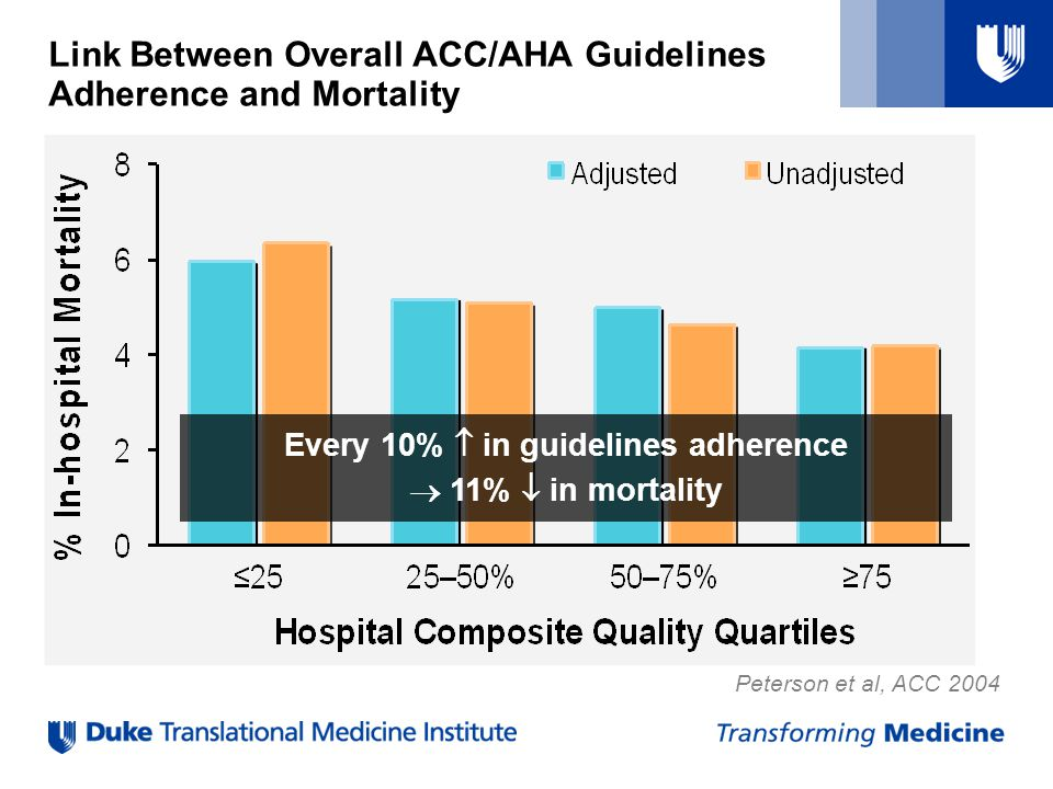 Link Between Overall ACC/AHA Guidelines Adherence and Mortality
