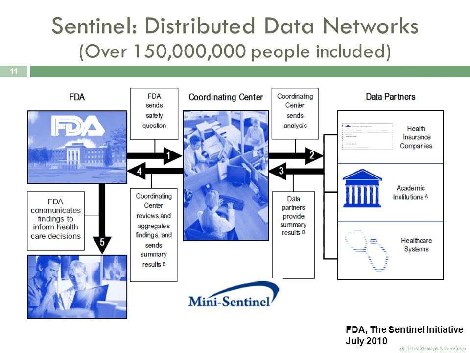 Sentinel: Distributed Data Networks (Over 150,000,000 people included)