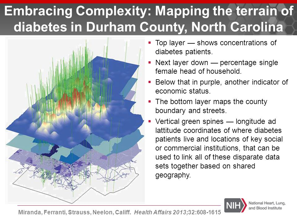 Embracing Complexity: Mapping the terrain of diabetes in Durham County, North Carolina