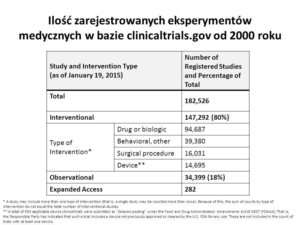 Ilość zarejestrowanych eksperymentów medycznych w bazie clinicaltrials