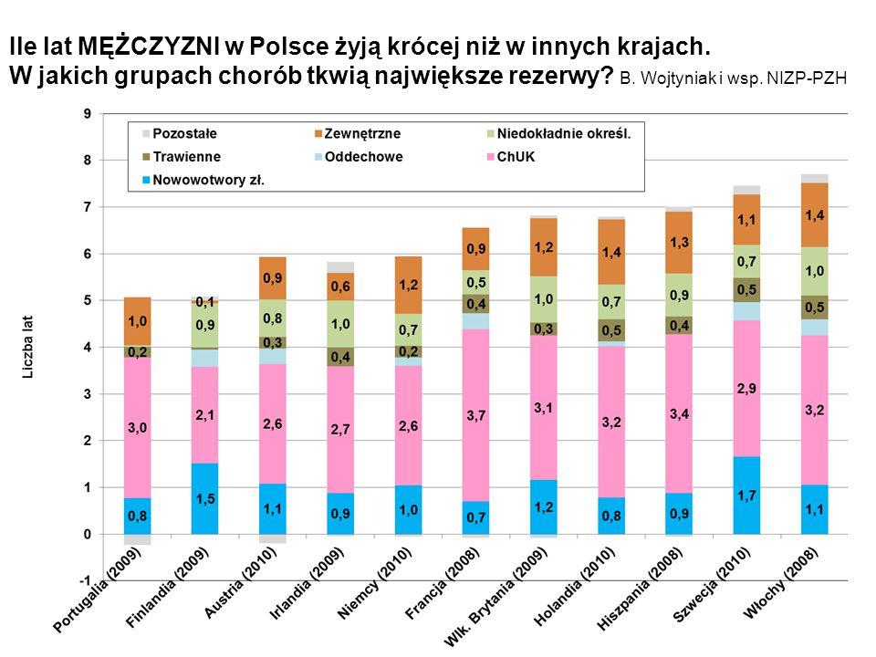 Ile lat MĘŻCZYZNI w Polsce żyją krócej niż w innych krajach.