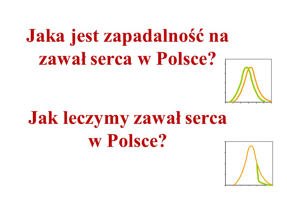 Jaka jest zapadalność na zawał serca w Polsce