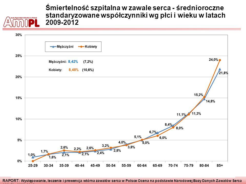 Śmiertelność szpitalna w zawale serca - średnioroczne standaryzowane współczynniki wg płci i wieku w latach 2009-2012