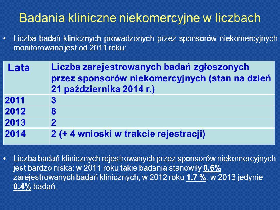 Badania kliniczne niekomercyjne w liczbach