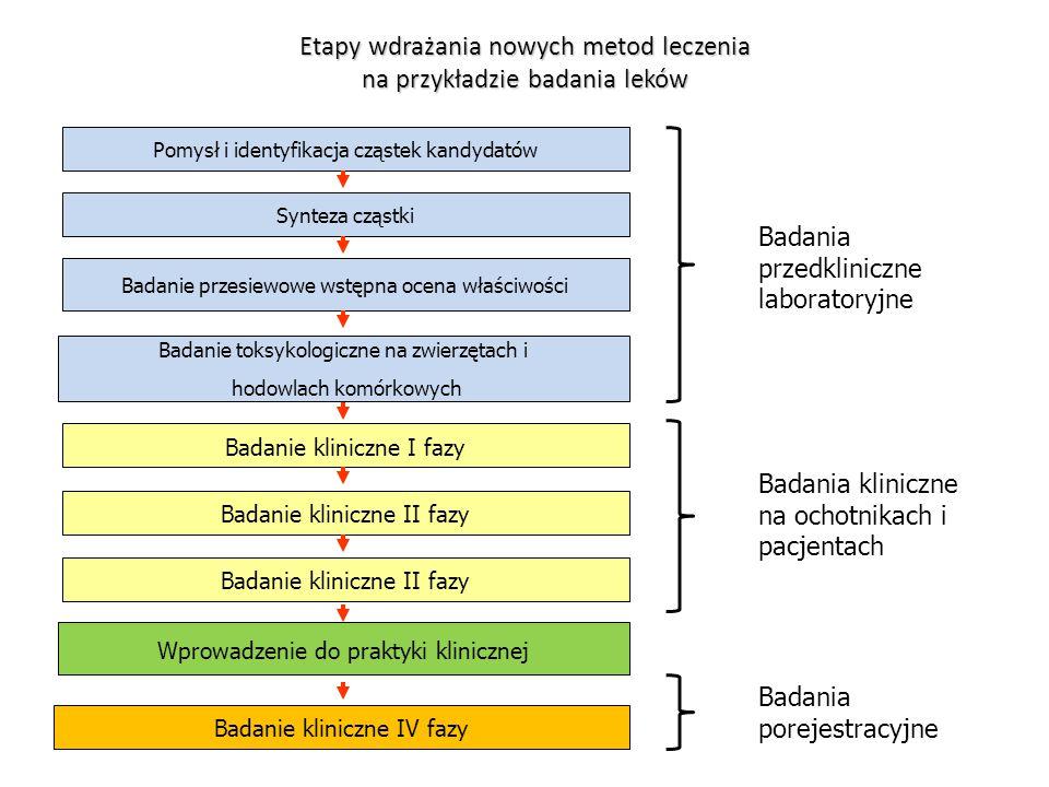 Etapy wdrażania nowych metod leczenia na przykładzie badania leków