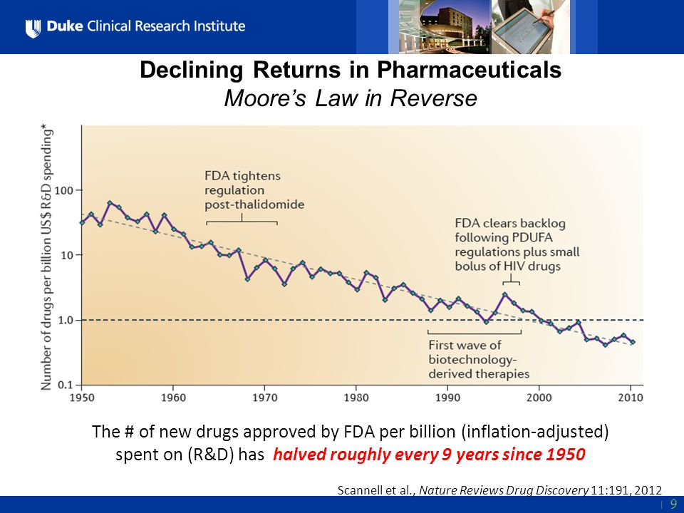 Declining Returns in Pharmaceuticals Moore's Law in Reverse