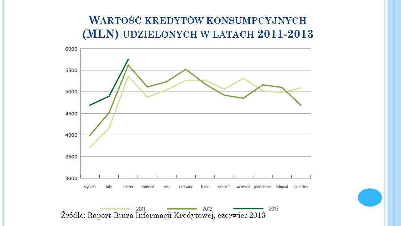 Wartość kredytów konsumpcyjnych (MLN) udzielonych w latach 2011-2013