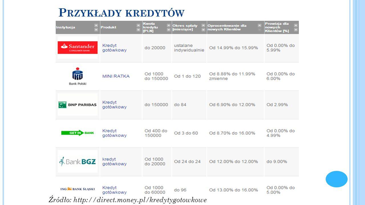 Przykłady kredytów Źródło: http://direct.money.pl/kredytygotowkowe