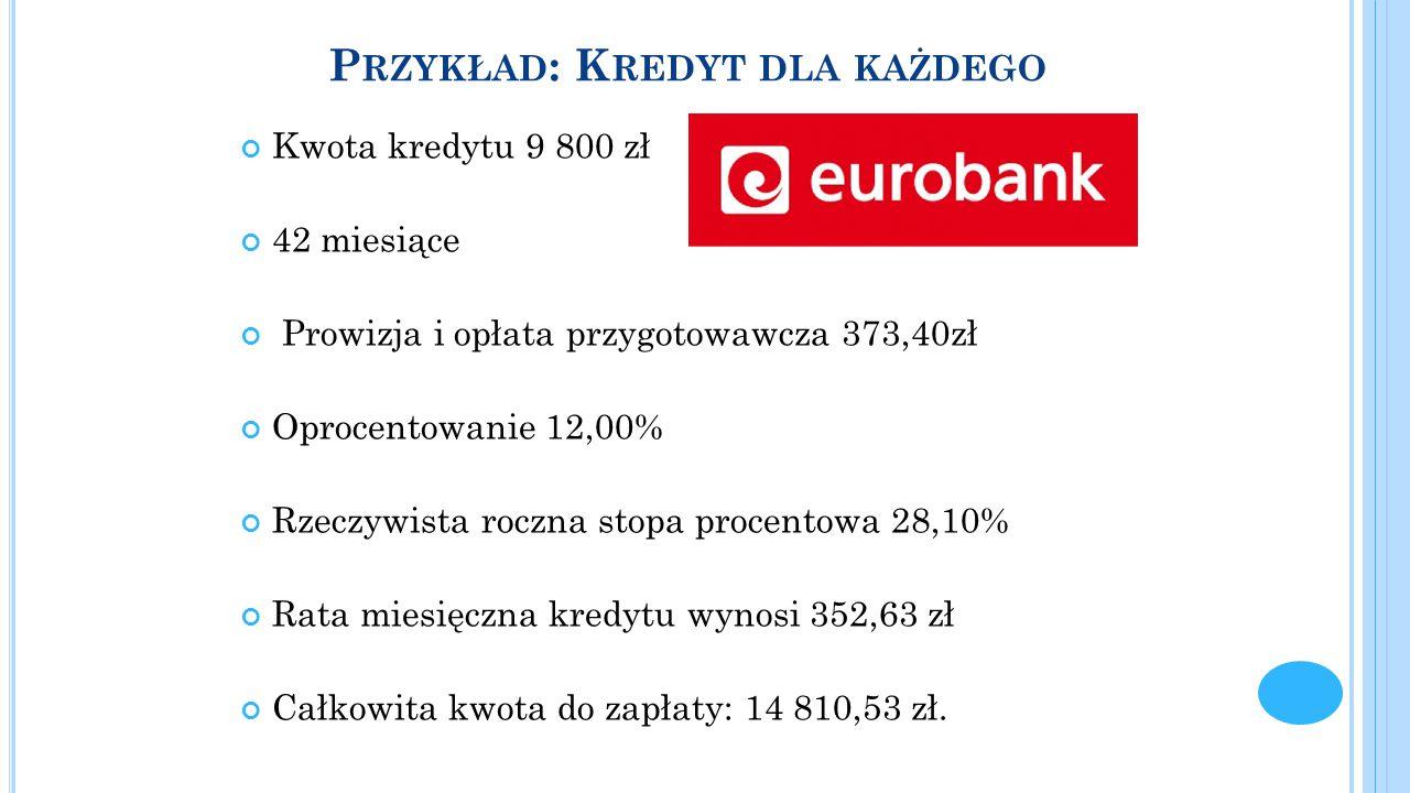 Przykład: Kredyt dla każdego