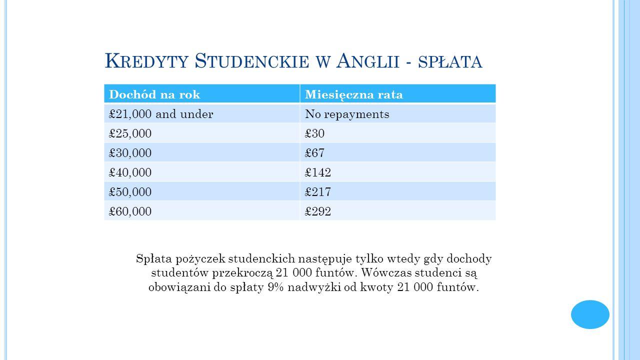 Kredyty Studenckie w Anglii - spłata