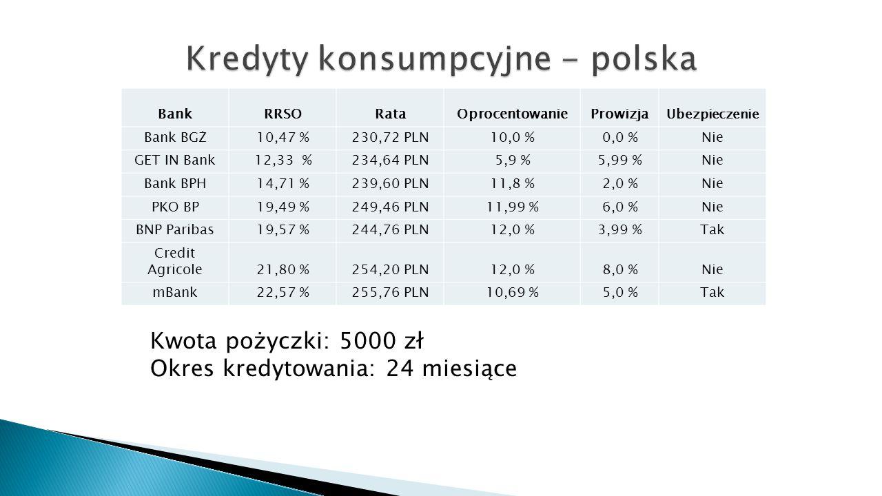 Kredyty konsumpcyjne - polska