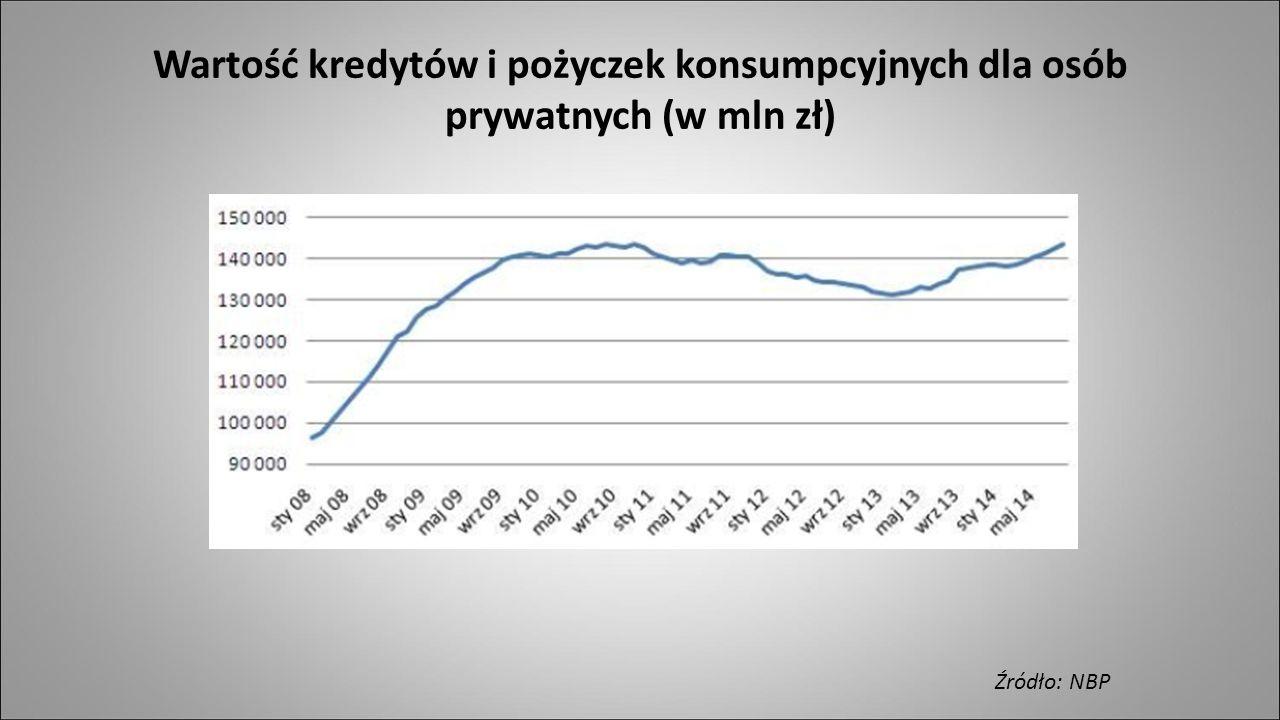 Wartość kredytów i pożyczek konsumpcyjnych dla osób prywatnych (w mln zł)