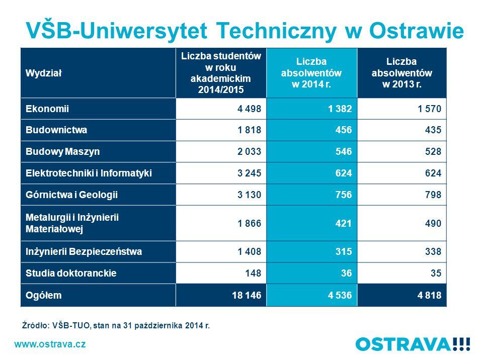 Liczba studentów w roku akademickim 2014/2015