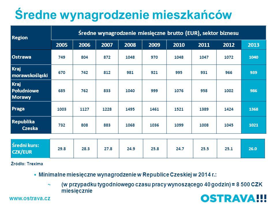 Średne wynagrodzenie miesięczne brutto (EUR), sektor biznesu