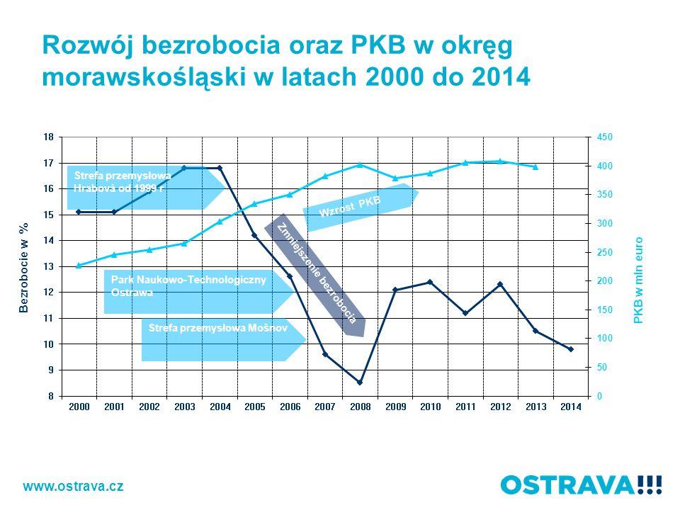 Rozwój bezrobocia oraz PKB w okręg morawskośląski w latach 2000 do 2014