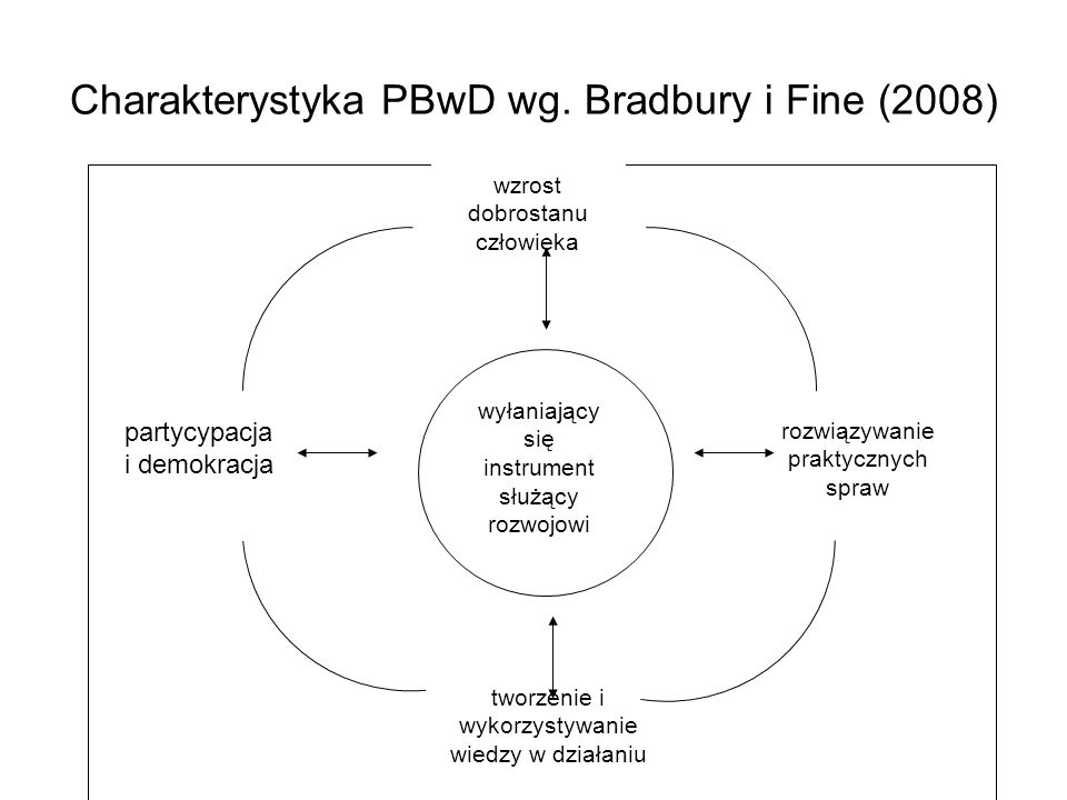 Charakterystyka PBwD wg. Bradbury i Fine (2008)
