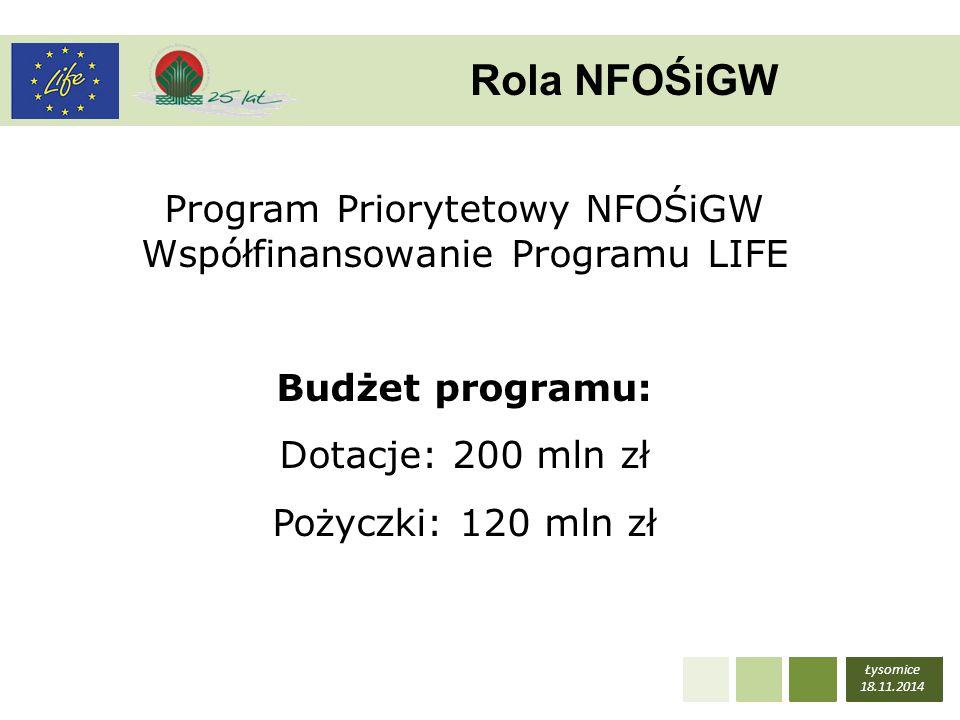 Program Priorytetowy NFOŚiGW Współfinansowanie Programu LIFE