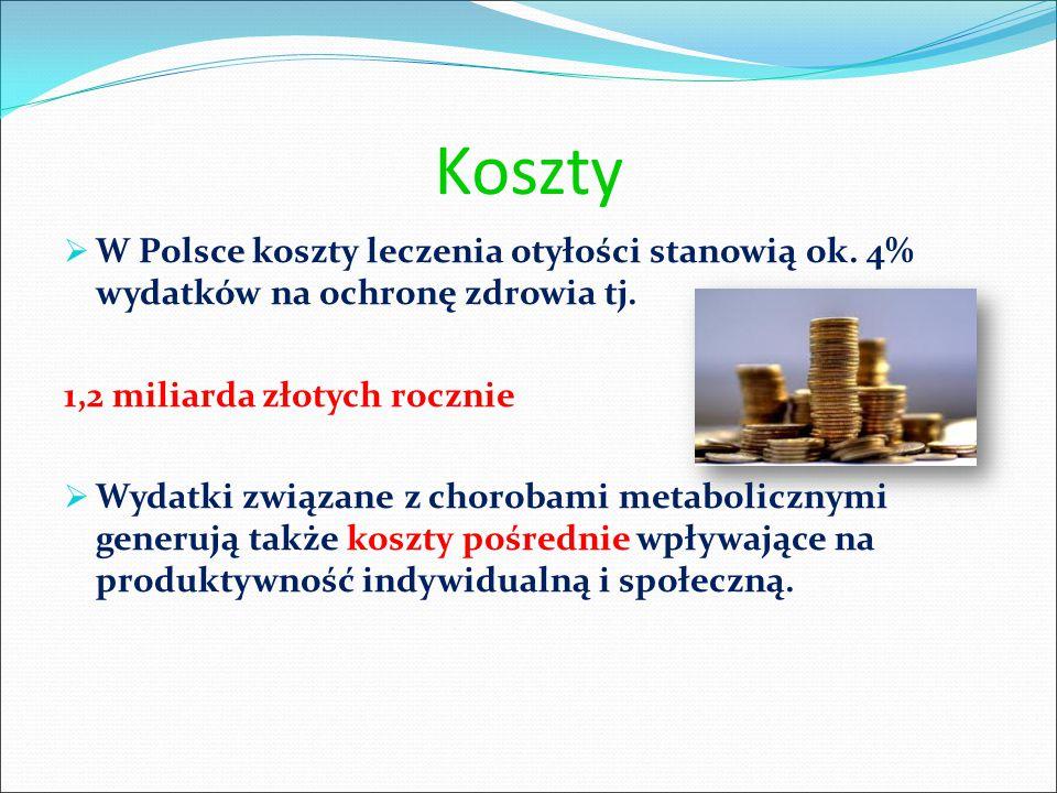 Koszty W Polsce koszty leczenia otyłości stanowią ok. 4% wydatków na ochronę zdrowia tj. 1,2 miliarda złotych rocznie.