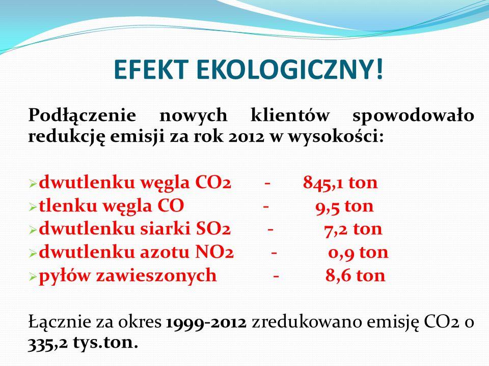 EFEKT EKOLOGICZNY! Podłączenie nowych klientów spowodowało redukcję emisji za rok 2012 w wysokości: