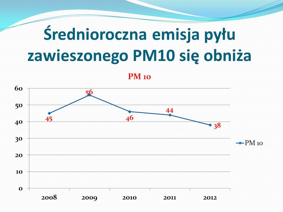 Średnioroczna emisja pyłu zawieszonego PM10 się obniża